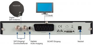 Telestar Digitale Camping SAT Anlage mit TD 1011 S mobil